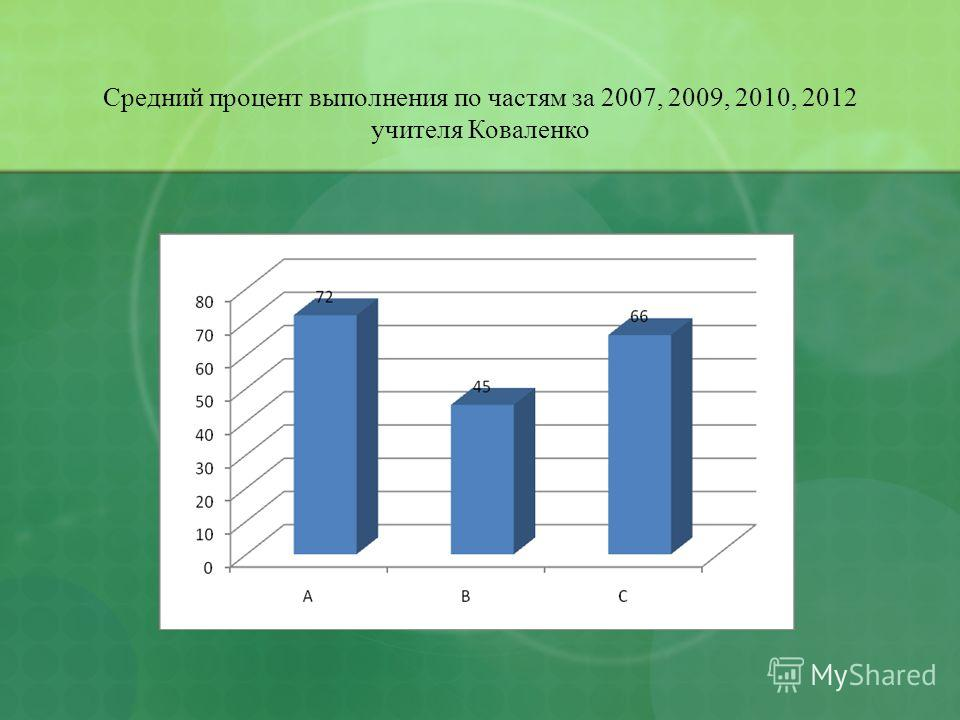Средний процент выполнения по частям за 2007, 2009, 2010, 2012 учителя Коваленко