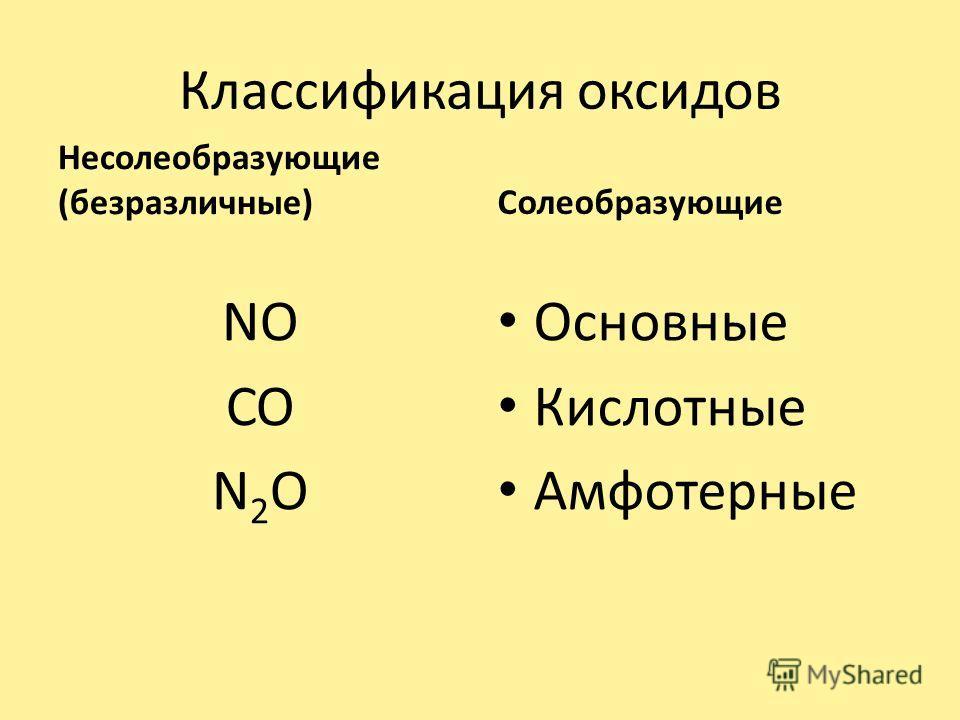 Классификация оксидов Несолеобразующие (безразличные) NO CO N 2 O Солеобразующие Основные Кислотные Амфотерные