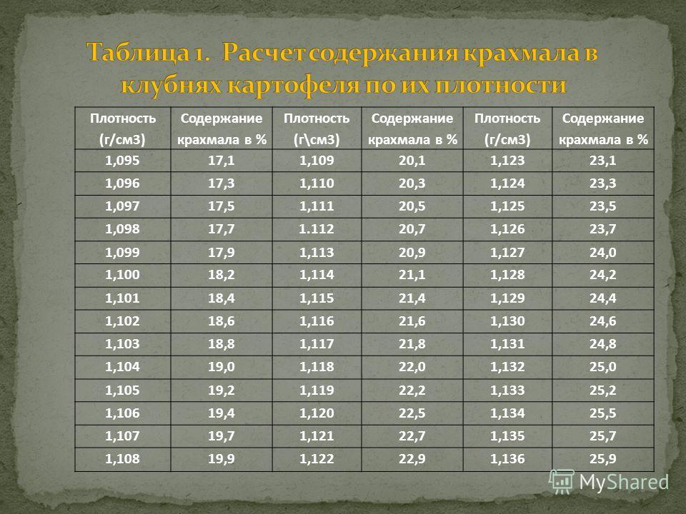 Плотность (г/см3) Содержание крахмала в % Плотность (г\см3) Содержание крахмала в % Плотность (г/см3) Содержание крахмала в % 1,09517,11,10920,11,12323,1 1,09617,31,11020,31,12423,3 1,09717,51,11120,51,12523,5 1,09817,71.11220,71,12623,7 1,09917,91,1