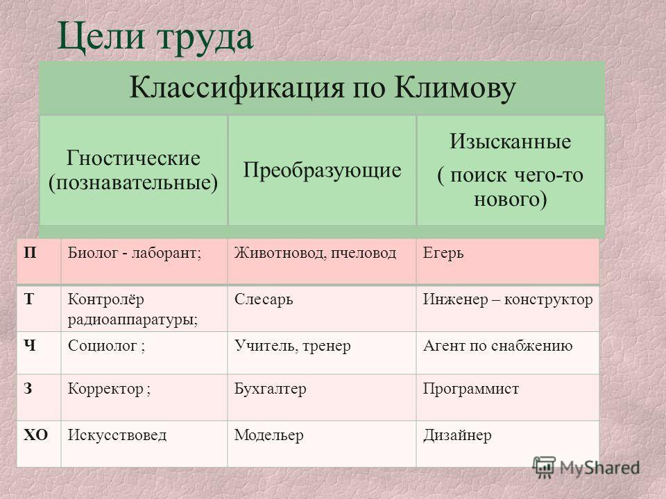 Презентация Профессии Плотника