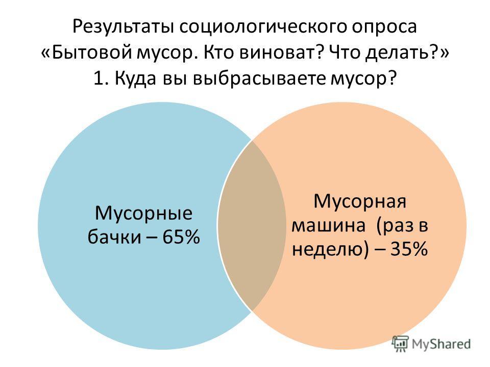Результаты социологического опроса «Бытовой мусор. Кто виноват? Что делать?» 1. Куда вы выбрасываете мусор? Мусорные бачки – 65% Мусорная машина (раз в неделю) – 35%