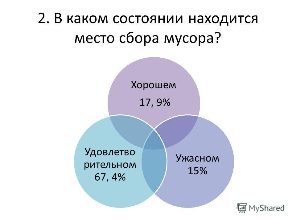 2. В каком состоянии находится место сбора мусора? Хорошем 17, 9% Ужасном 15% Удовлетво рительном 67, 4%