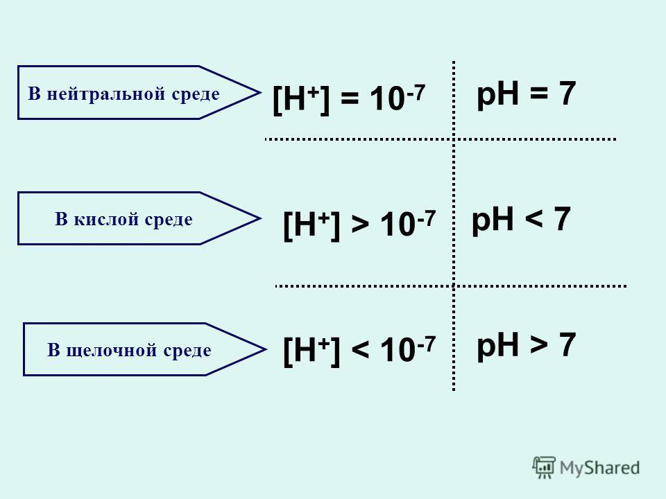 В нейтральной среде [H + ] = 10 -7 В щелочной среде В кислой среде [H + ] > 10 -7 [H + ] < 10 -7 рH = 7 рH < 7рH < 7 рH > 7рH > 7