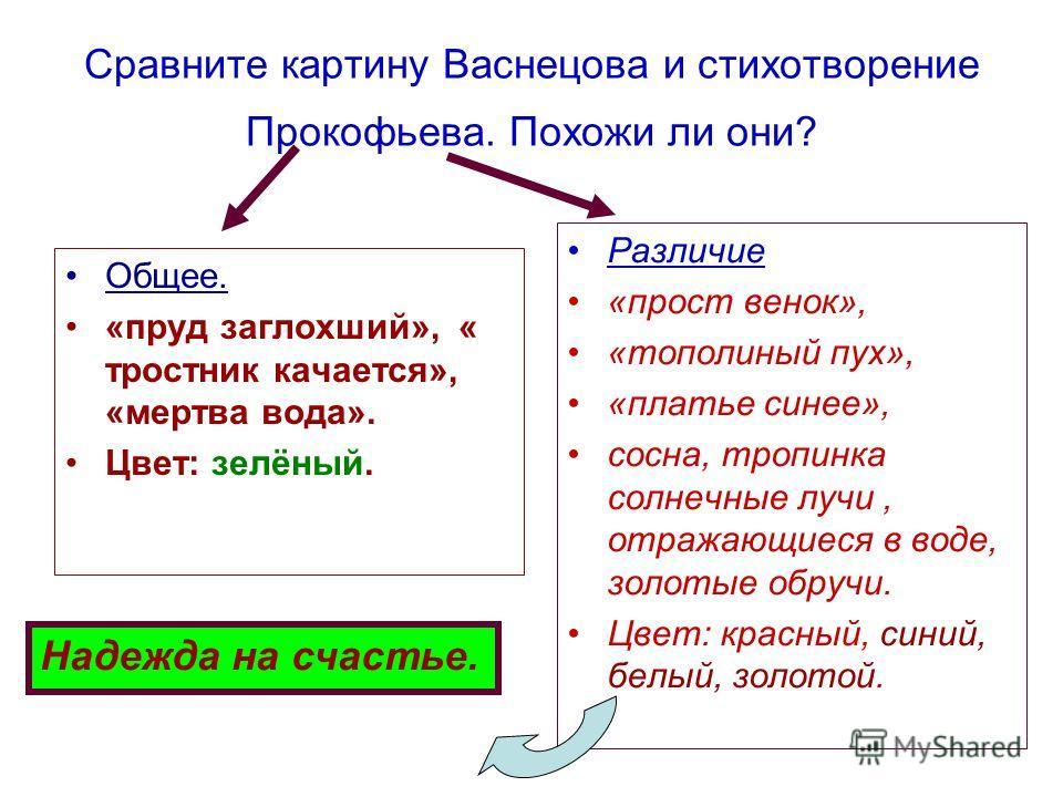Сравните картину Васнецова и стихотворение Прокофьева. Похожи ли они? Общее. «пруд заглохший», « тростник качается», «мертва вода». Цвет: зелёный. Различие «прост венок», «тополиный пух», «платье синее», сосна, тропинка солнечные лучи, отражающиеся в
