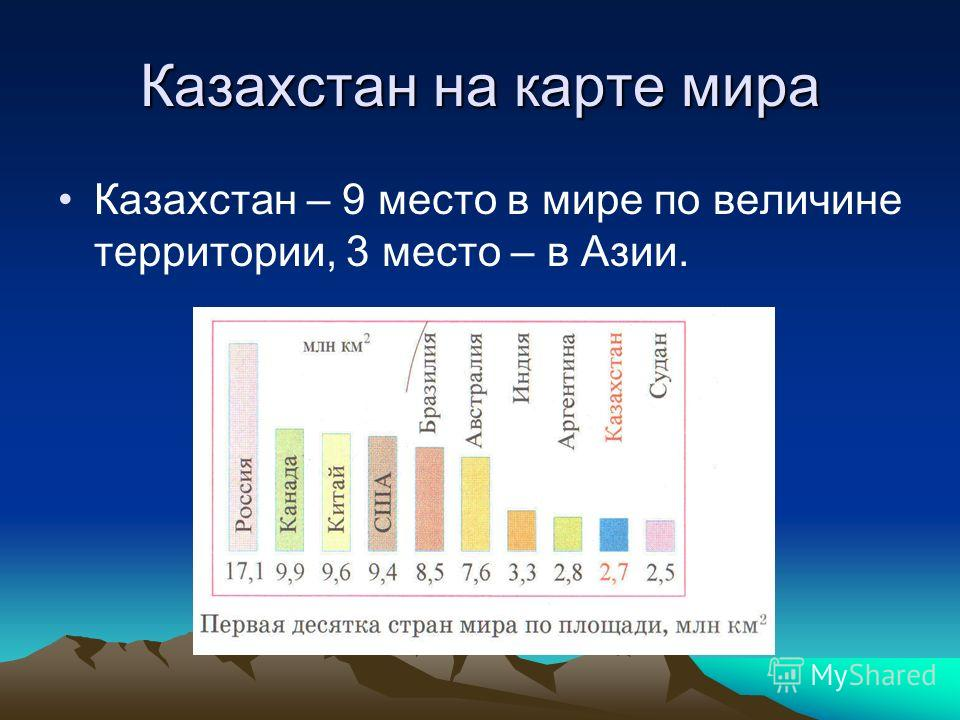 Казахстан на карте мира Казахстан – 9 место в мире по величине территории, 3 место – в Азии.