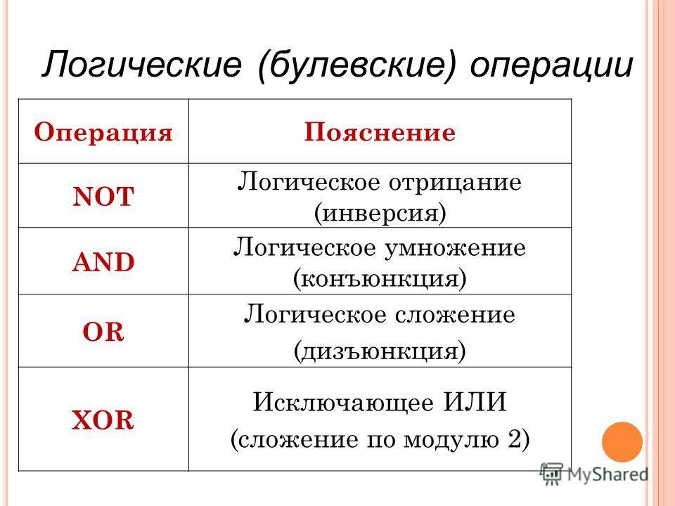 Логические (булевские) операции ОперацияПояснение NOT Логическое отрицание (инверсия) AND Логическое умножение (конъюнкция) OR Логическое сложение (дизъюнкция) XOR Исключающее ИЛИ (сложение по модулю 2)