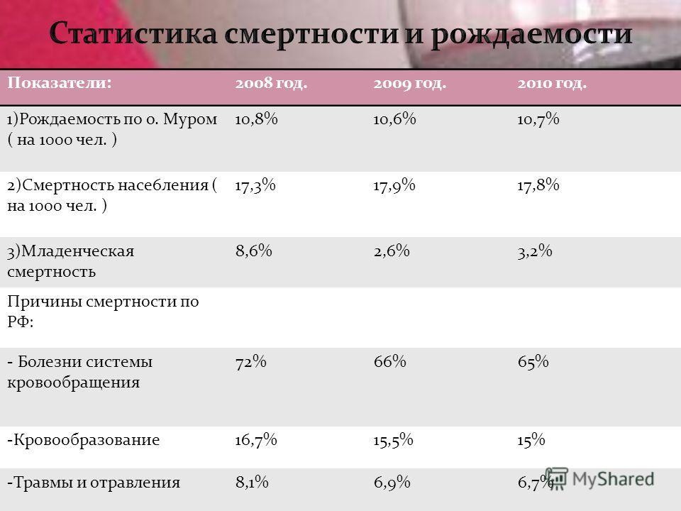 Показатели:2008 год.2009 год.2010 год. 1)Рождаемость по о. Муром ( на 1000 чел. ) 10,8%10,6%10,7% 2)Смертность насе6ления ( на 1000 чел. ) 17,3%17,9%17,8% 3)Младенческая смертность 8,6%2,6%3,2% Причины смертности по РФ: - Болезни системы кровообращен