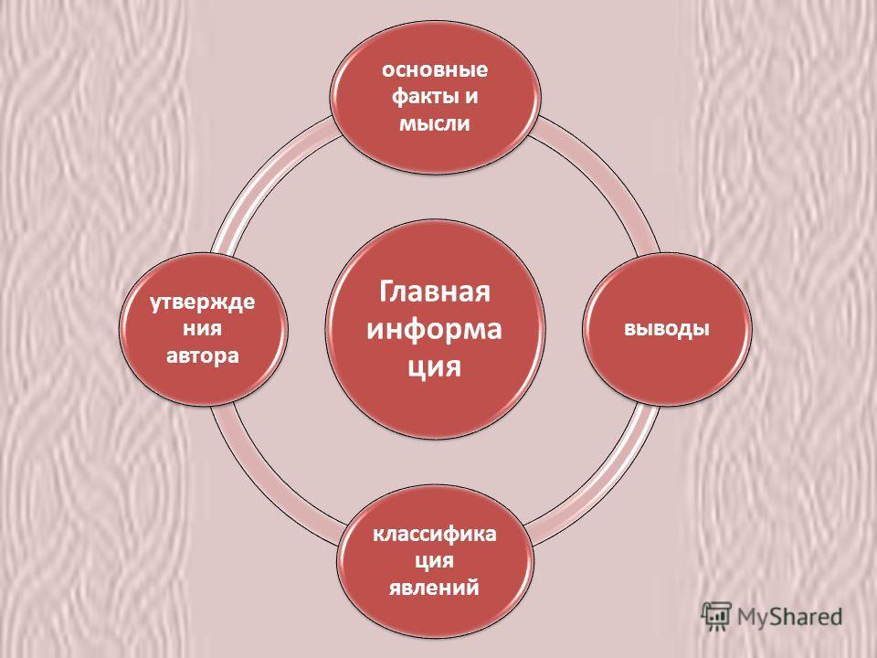 Главная информа ция основные факты и мысли выводы классифика ция явлений утвержде ния автора