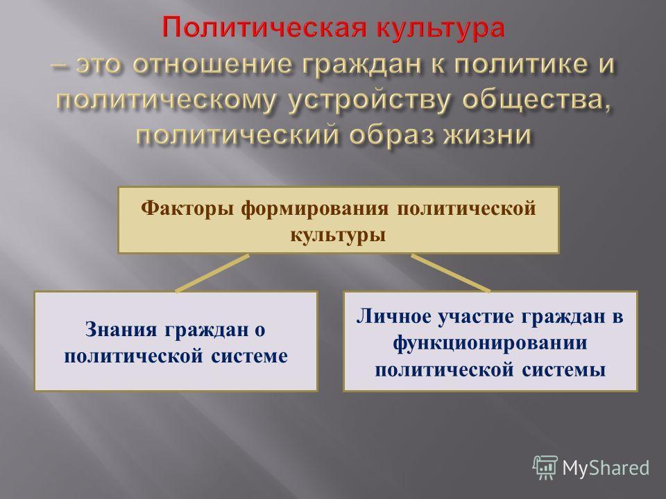 Факторы формирования политической культуры Знания граждан о политической системе Личное участие граждан в функционировании политической системы