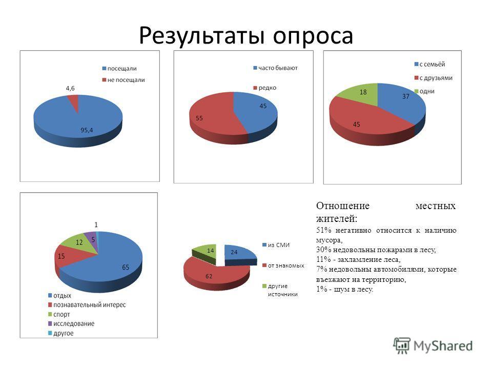 Результаты опроса Отношение местных жителей: 51% негативно относится к наличию мусора, 30% недовольны пожарами в лесу, 11% - захламление леса, 7% недовольны автомобилями, которые въезжают на территорию, 1% - шум в лесу.
