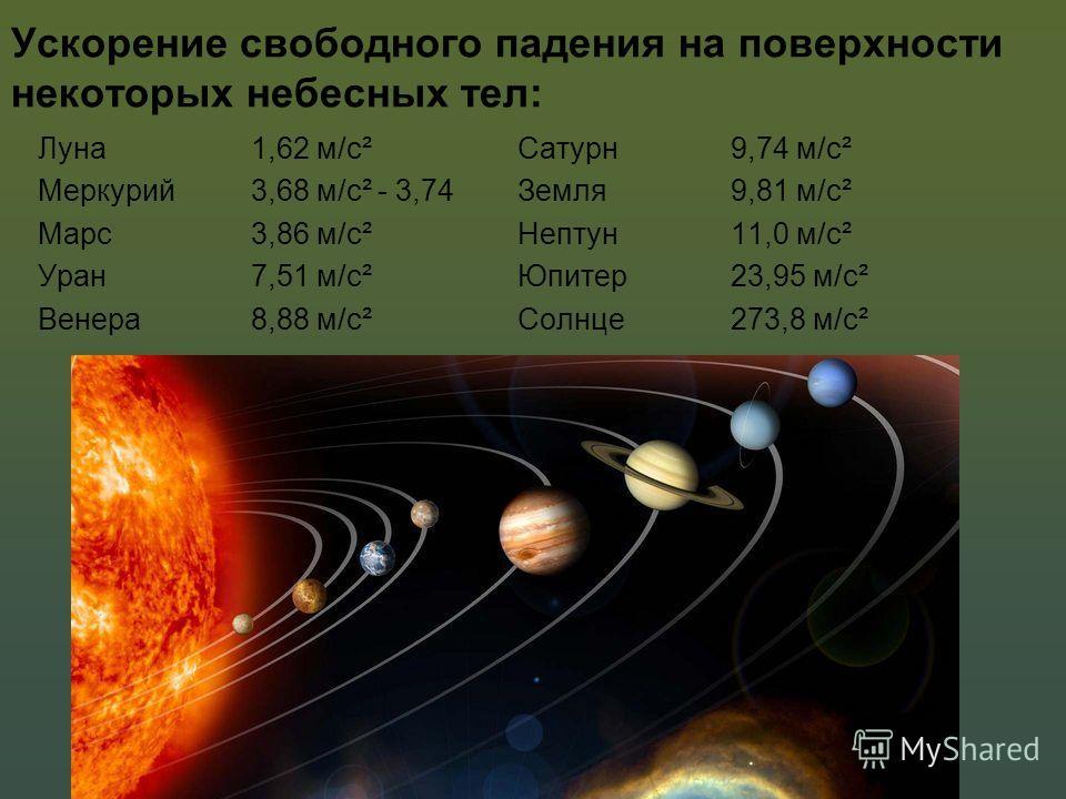 Ускорение свободного падения на поверхности некоторых небесных тел: Луна 1,62 м/с² Меркурий 3,68 м/с² - 3,74 Марс 3,86 м/с² Уран 7,51 м/с² Венера 8,88 м/с² Сатурн 9,74 м/с² Земля 9,81 м/с² Нептун 11,0 м/с² Юпитер 23,95 м/с² Солнце 273,8 м/с²