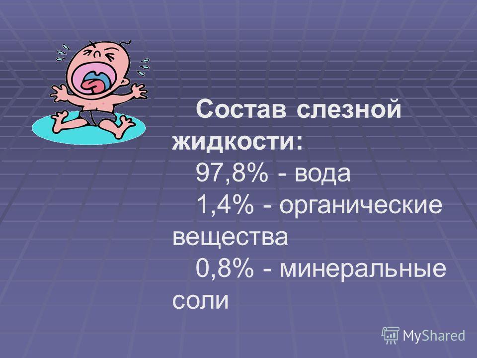 Состав слезной жидкости: 97,8% - вода 1,4% - органические вещества 0,8% - минеральные соли