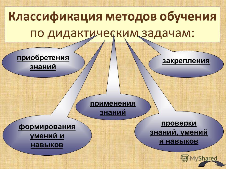 Классификация методов обучения по дидактическим задачам : приобретения знаний применения знаний закрепления проверки знаний, умений и навыков формирования умений и навыков