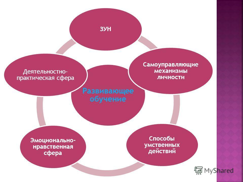 Развивающее обучение ЗУН Самоуправляющие механизмы личности Способы умственных действий Эмоционально- нравственная сфера Деятельностно- практическая сфера