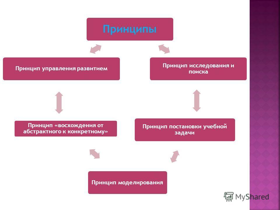 Принципы Принцип исследования и поиска Принцип моделирования Принцип «восхождения от абстрактного к конкретному» Принцип постановки учебной задачи Принцип управления развитием