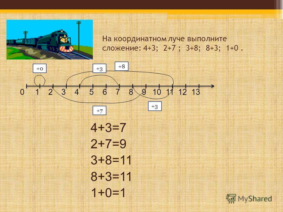 На координатном луче выполните сложение: 4+3; 2+7 ; 3+8; 8+3; 1+0. 0 1 2 3 4 5 6 7 8 9 10 11 12 13 4+3=7 2+7=9 3+8=11 8+3=11 1+0=1 +3 +7 +8 +3 +0