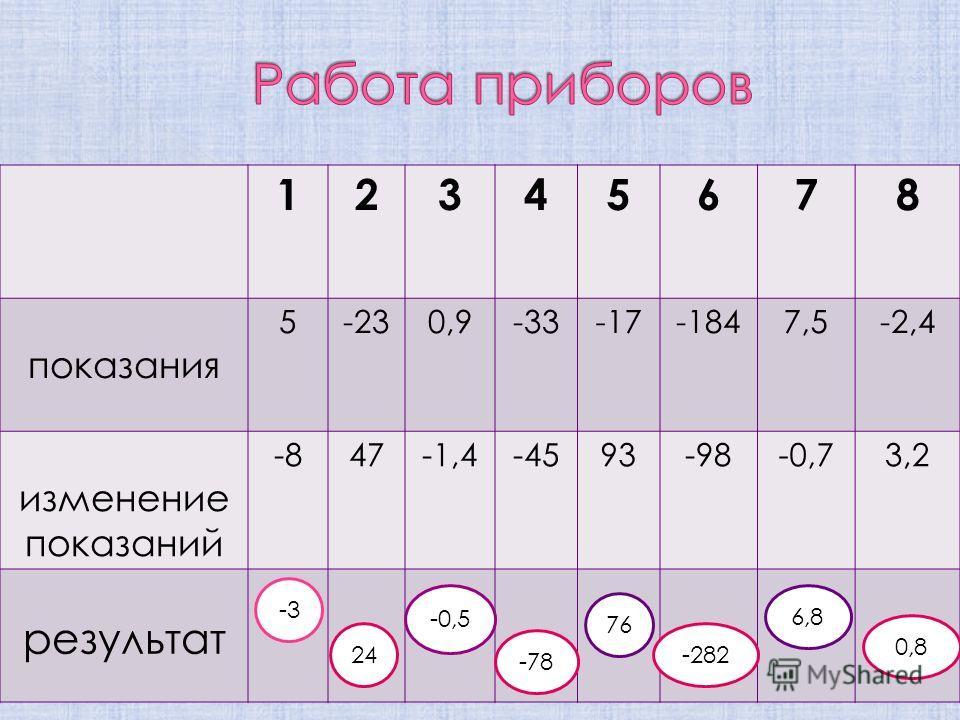 12345678 показания 5-230,9-33-17-1847,5-2,4 изменение показаний -847-1,4-4593-98-0,73,2 результат -3 24 -0,5 0,8 6,8 -282 76 -78