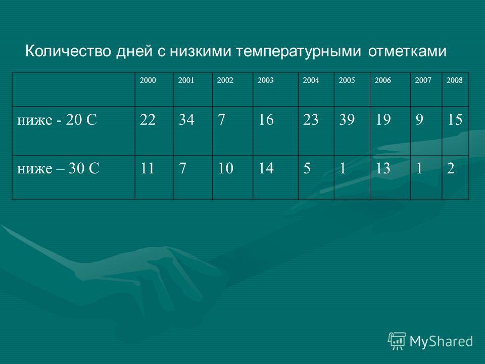 Количество дней с низкими температурными отметками 200020012002200320042005200620072008 ниже - 20 С2234716233919915 ниже – 30 С1171014511312