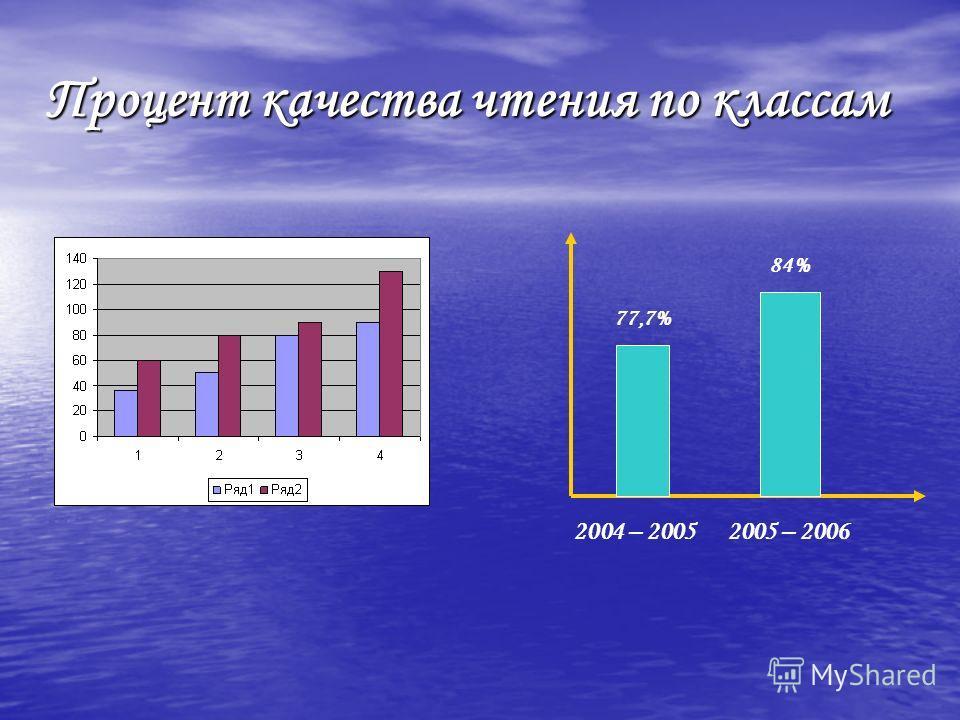 Процент качества чтения по классам 2004 – 2005 2005 – 2006 77,7% 84%