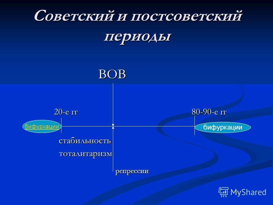 Советский и постсоветский периоды ВОВ ВОВ 20-е гг 80-90-е гг 20-е гг 80-90-е гг стабильность стабильность тоталитаризм тоталитаризм репрессии репрессии бифуркации