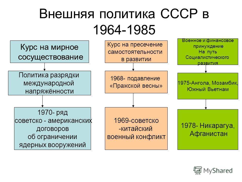 Внешняя политика СССР в 1964-1985 Курс на мирное сосуществование Политика разрядки международной напряжённости 1970- ряд советско - американских договоров об ограничении ядерных вооружений Курс на пресечение самостоятельности в развитии 1968- подавле