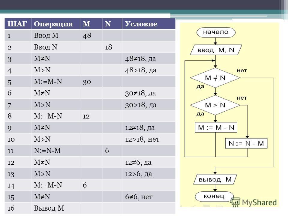 ШАГОперацияMNУсловие 1Ввод M48 2Ввод N18 3 M N48 18, да 4M>N48>18, да 5M:=M-N30 6 M N30 18, да 7M>N30>18, да 8M:=M-N12 9 M N12 18, да 10M>N12>18, нет 11N:=N-M6 12 M N12 6, да 13M>N12>6, да 14M:=M-N6 15 M N6 6, нет 16Вывод M