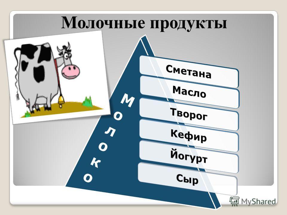 Молочные продукты МолокоМолоко