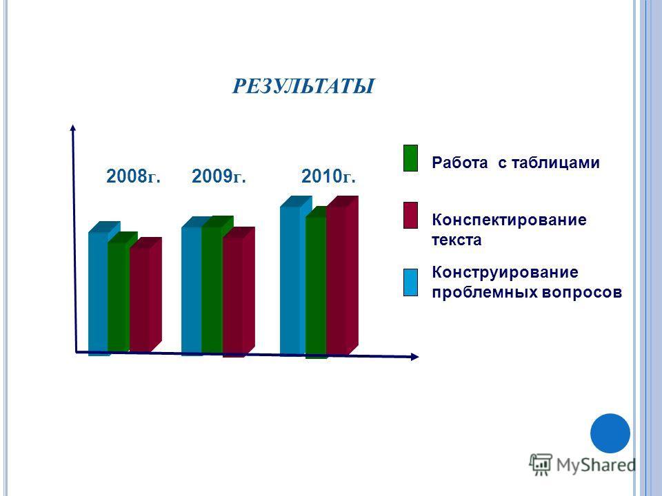 РЕЗУЛЬТАТЫ 2008 г. 2009 г. 2010 г. Работа с таблицами Конспектирование текста Конструирование проблемных вопросов