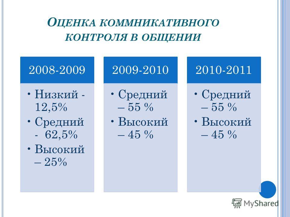 О ЦЕНКА КОММНИКАТИВНОГО КОНТРОЛЯ В ОБЩЕНИИ 2008-2009 Низкий - 12,5% Средний - 62,5% Высокий – 25% 2009-2010 Средний – 55 % Высокий – 45 % 2010-2011 Средний – 55 % Высокий – 45 %
