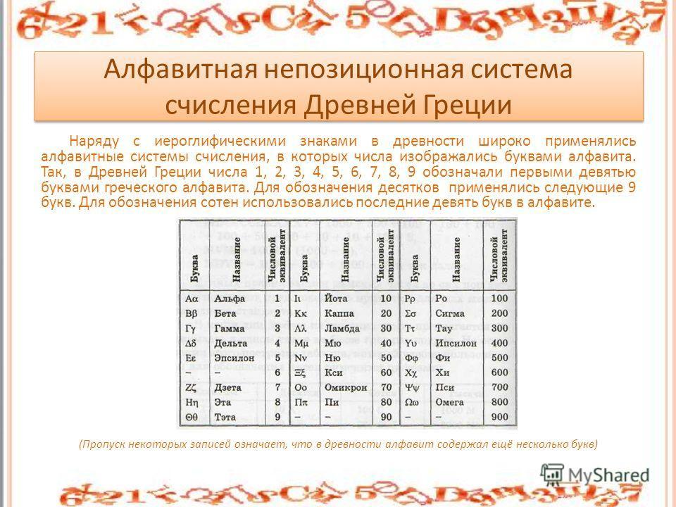 Алфавитная непозиционная система счисления Древней Греции Наряду с иероглифическими знаками в древности широко применялись алфавитные системы счисления, в которых числа изображались буквами алфавита. Так, в Древней Греции числа 1, 2, 3, 4, 5, 6, 7, 8