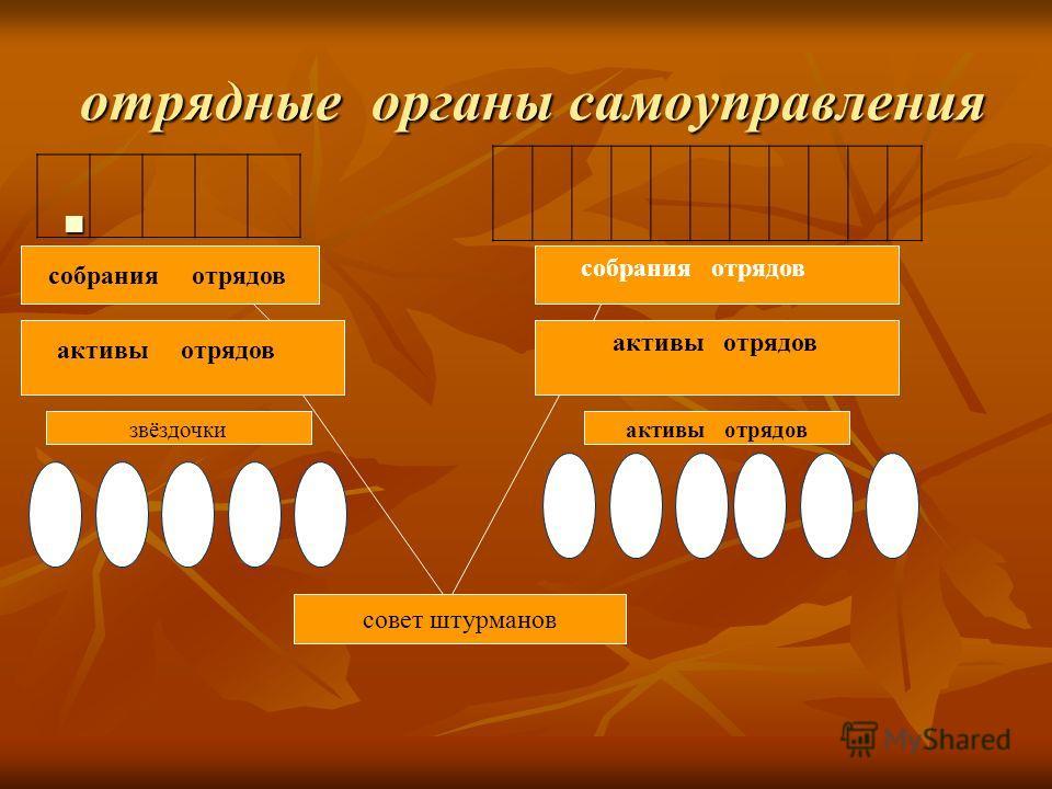 отрядные органы самоуправления отрядные органы самоуправления собрания отрядов активы отрядов совет штурманов звёздочкиактивы отрядов