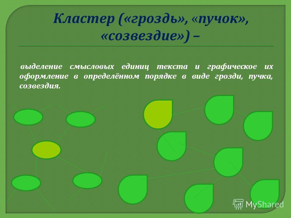 Кластер (« гроздь », « пучок », « созвездие ») – выделение смысловых единиц текста и графическое их оформление в определённом порядке в виде грозди, пучка, созвездия.