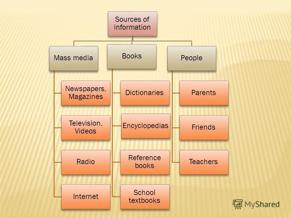 Sources of information Mass media Newspapers, Magazines Television, Videos Radio Internet Books Dictionaries Encyclopedias Reference books School textbooks People Parents Friends Teachers
