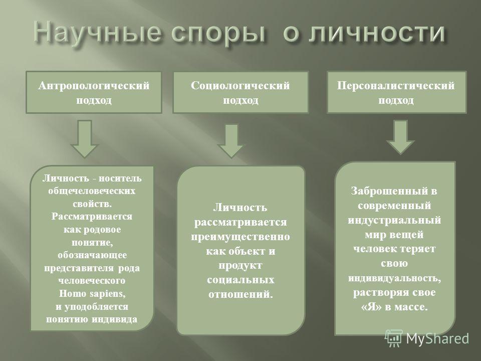 Антропологический подход