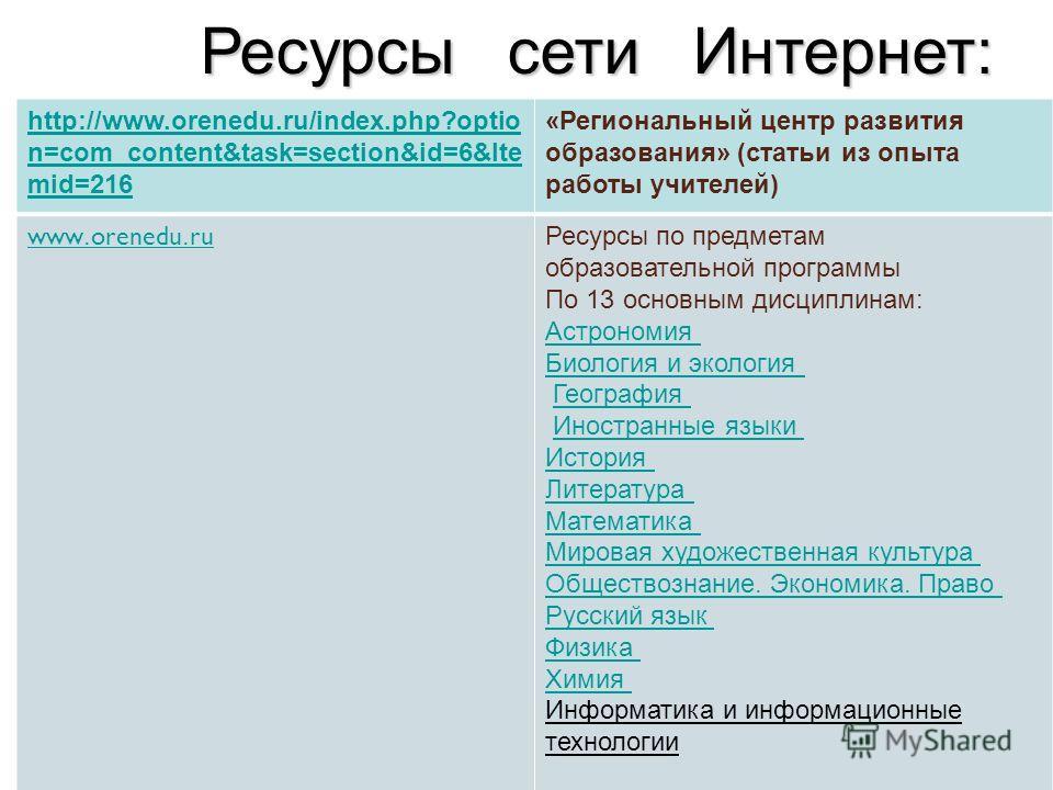 Ресурсы сети Интернет: http://www.orenedu.ru/index.php?optio n=com_content&task=section&id=6&Ite mid=216 «Региональный центр развития образования» (статьи из опыта работы учителей) www. orenedu. ru Ресурсы по предметам образовательной программы По 13