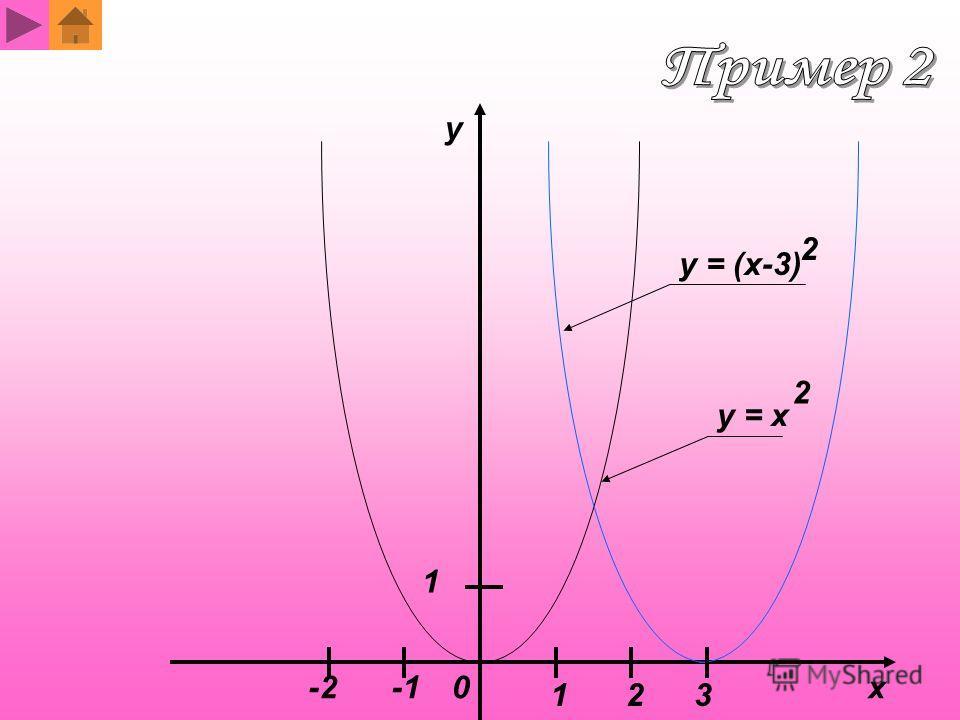 y = x 2 y = (x-3) 2 x y 1 1 0 2 -2 3