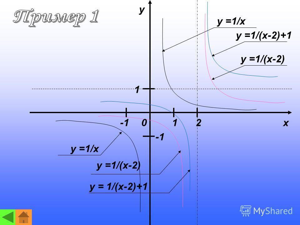 y x12 1 0 y =1/x y =1/(x-2)+1 y =1/(x-2) y = 1/(x-2)+1 y =1/(x-2)