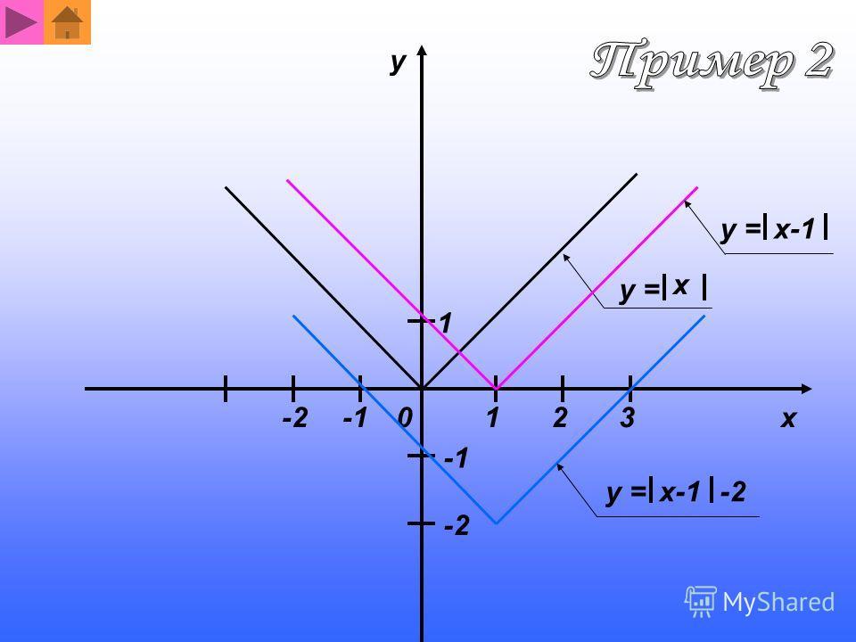 y = x x-1 1 123 -2 y 0 y = x-1-2 x