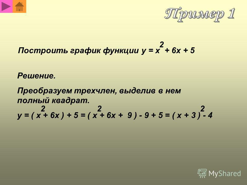 Построить график функции y = x + 6x + 5 2 Решение. Преобразуем трехчлен, выделив в нем полный квадрат. y = ( x + 6x ) + 5 = ( x + 6x + 9 ) - 9 + 5 = ( x + 3 ) - 4 222