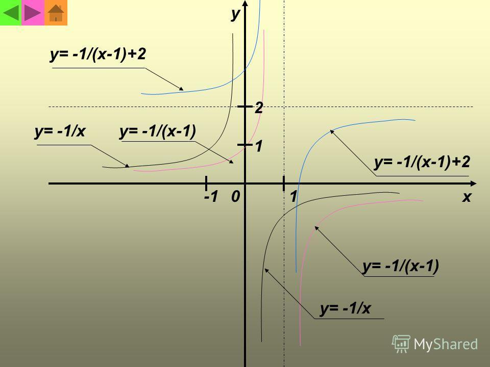 y= -1/x y= -1/(x-1) y= -1/(x-1)+2 1 1 y= -1/(x-1) y= -1/(x-1)+2 2 y x0