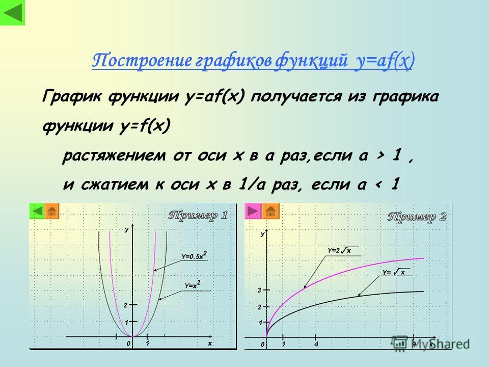 График функции y=af(x) получается из графика функции y=f(x) растяжением от оси x в a раз,если a > 1, и сжатием к оси x в 1/a раз, если a < 1 Построение графиков функций y=af(x)