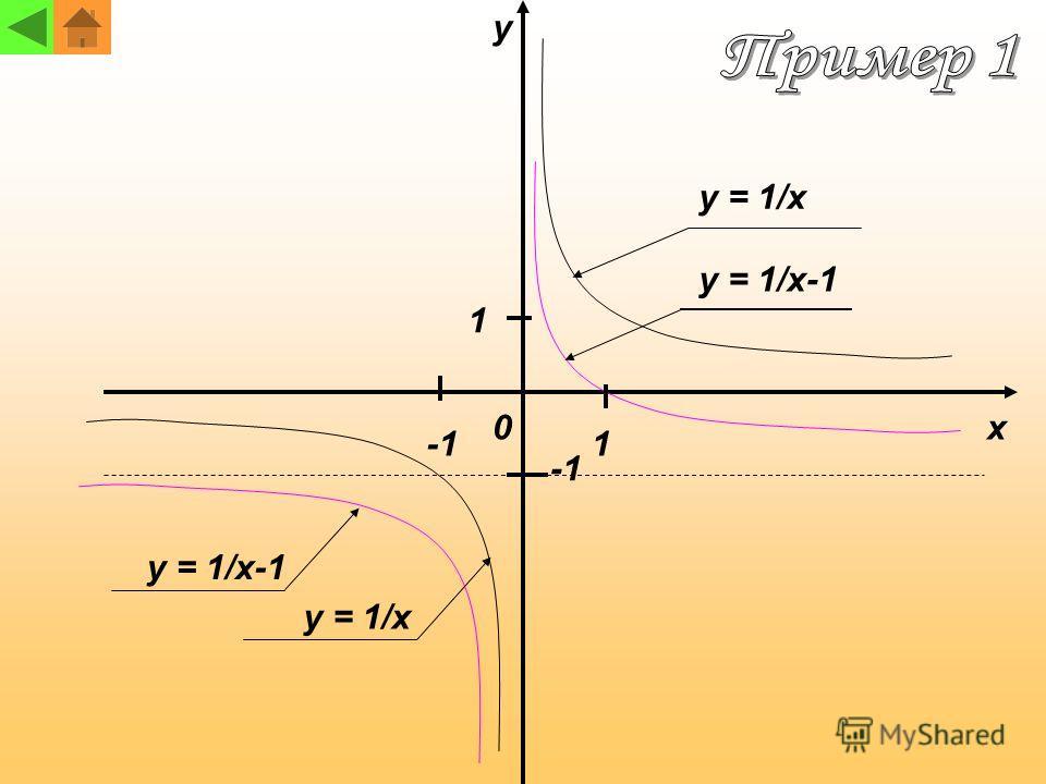 x y 1 1 0 y = 1/x y = 1/x-1 y = 1/x y = 1/x-1