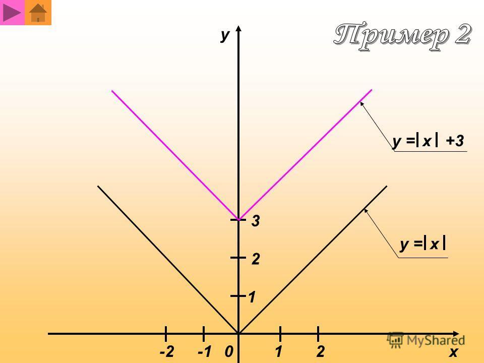 y x01 1 2 2-2 y = x x +3 3