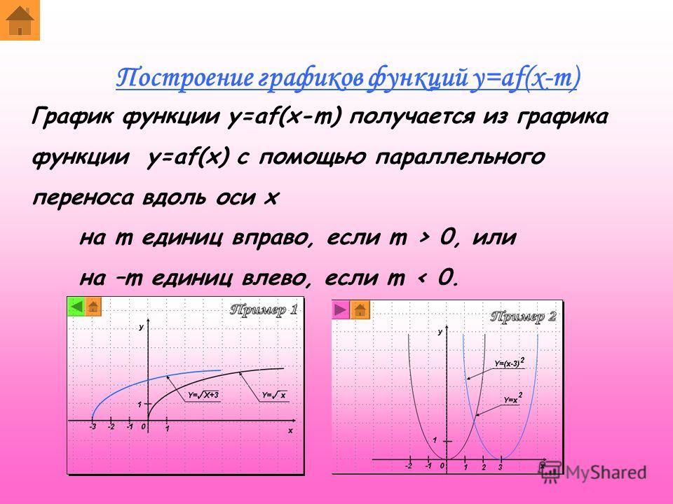 График функции y=af(x-m) получается из графика функции y=af(x) с помощью параллельного переноса вдоль оси x на m единиц вправо, если m > 0, или на –m единиц влево, если m < 0. Построение графиков функций y=af(x-m)