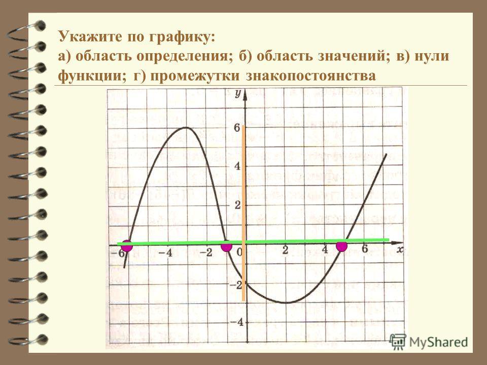 Укажите по графику: а) область определения; б) область значений; в) нули функции; г) промежутки знакопостоянства