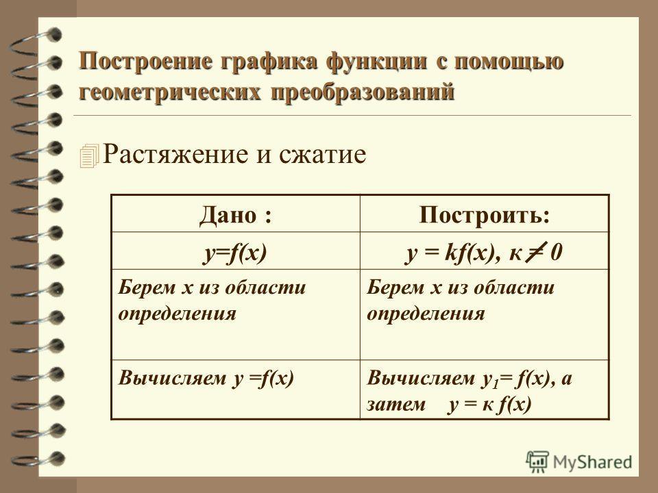 Построение графика функции с помощью геометрических преобразований 4 Растяжение и сжатие Дано :Построить: y=f(x)y = kf(x), к = 0 Берем х из области определения Вычисляем у =f(x)Вычисляем у 1 = f(x), а затем у = к f(х)