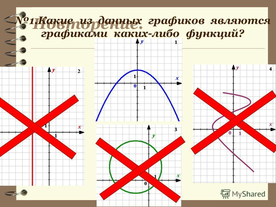 Повторение. 1.Какие из данных графиков являются графиками каких-либо функций?