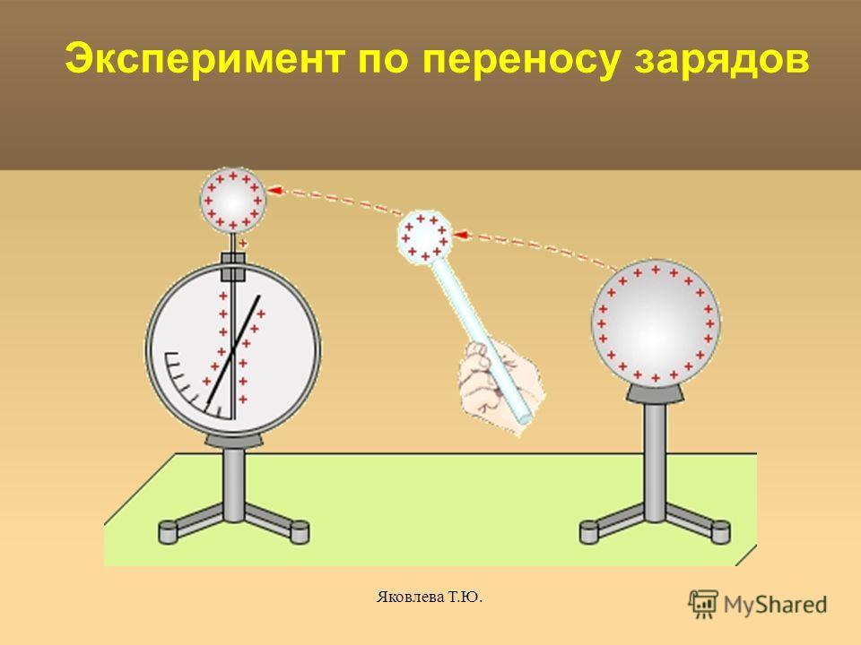 Яковлева Т.Ю. Эксперимент по переносу зарядов