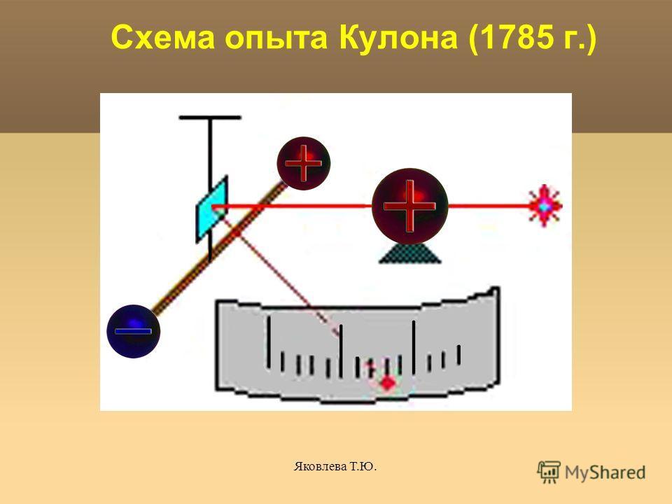 Яковлева Т.Ю. Схема опыта Кулона (1785 г.)