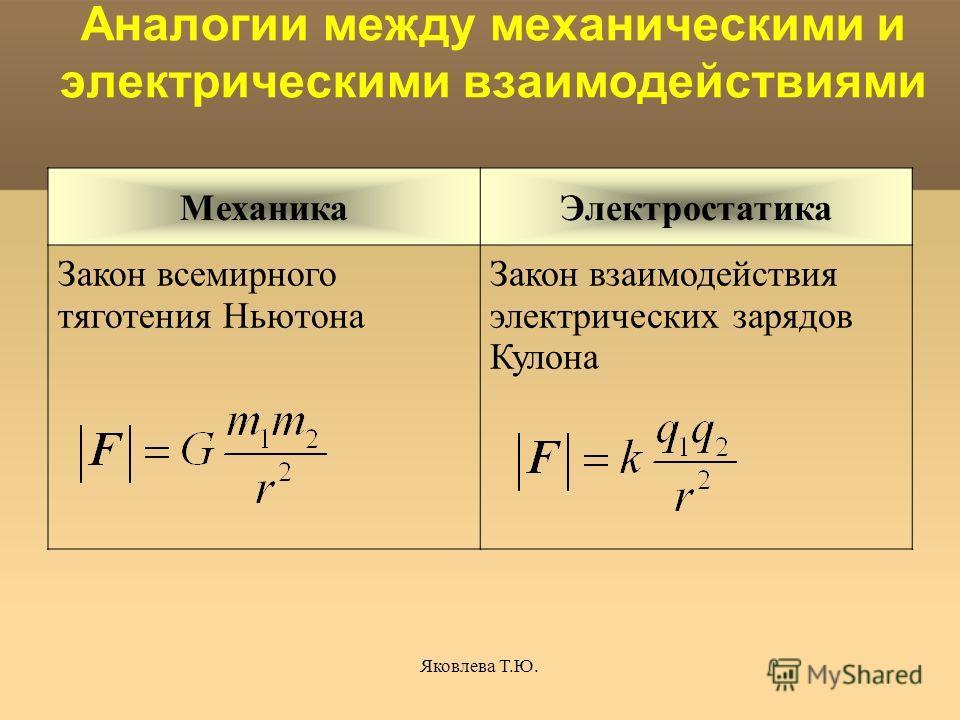 Яковлева Т.Ю. Аналогии между механическими и электрическими взаимодействиями МеханикаЭлектростатика Закон всемирного тяготения Ньютона Закон взаимодействия электрических зарядов Кулона